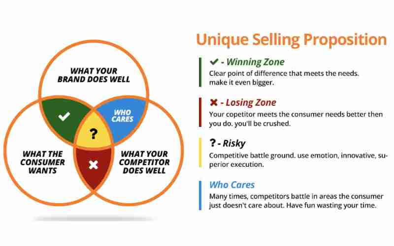 How To Create A Unique Selling Proposition (USP)